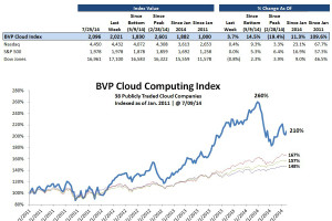 BPV Cloud Index Shows Untapped Potential