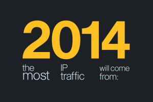 Cisco Prediction: Annual Internet Traffic reaching 1.6 Zettabytes by 2018