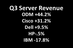 Q3 IDC Server Nums: Hyperscales, ODMs, Native Chinese Grew Sharply
