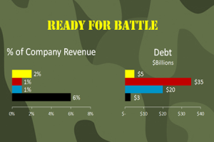 War of Attrition: AWS vs. GOOG, IBM and MSFT
