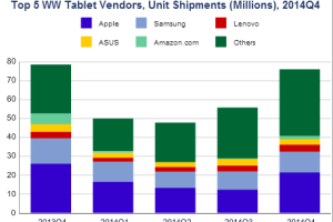 Tablets Decline for First Time Led by Amazon