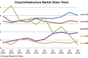 Clouds Bursting with Cisco and HP Gear in Q4